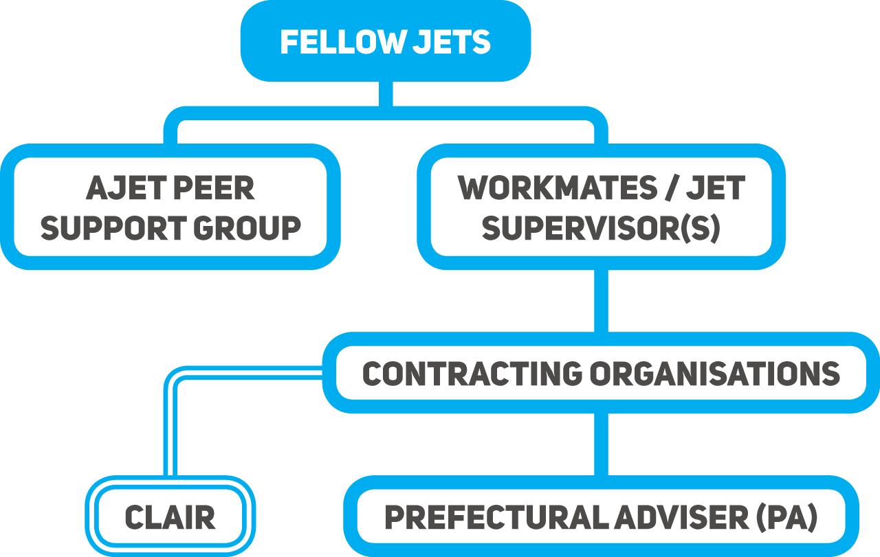 Support Flow-Chart